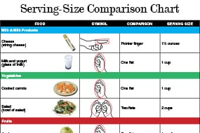 Serving Size Comparison Chart