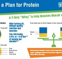 wheys-to-mainatin-muscle-mass-with-aging