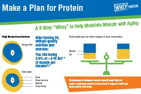 Wheys to Maintain Muscle Mass with Aging