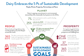 Dairy: A Driver of the Sustainable Development Goals