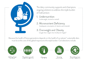 Dairy: Part of the Solution to the Triple Burden of Global Malnutrition