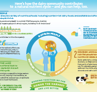 Honor-the-Harvest-Dairy-Contributes-to-the-Nutrient-Cycle
