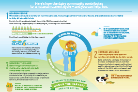 Honor the Harvest: How Dairy Contributes to the Nutrient Cycle