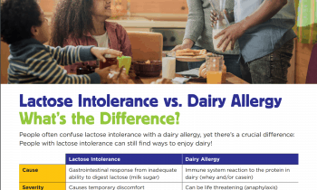 Lactose Intolerance vs. Dairy Allergy