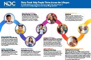 Dairy Foods Help People Thrive Across the Lifespan
