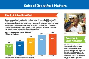 School Breakfast Matters
