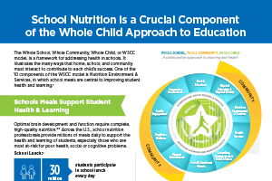 School Nutrition is a Crucial Component